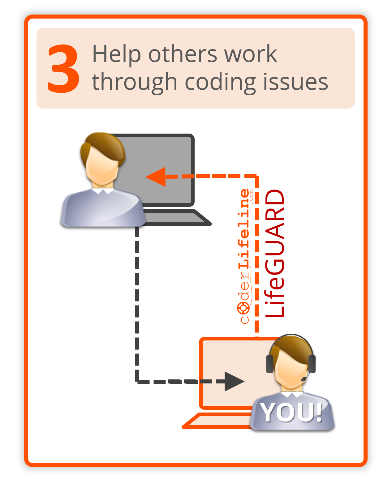 Live Coding Help Member LifeGUARD Step 3 - Help Others Work Through Coding Issues