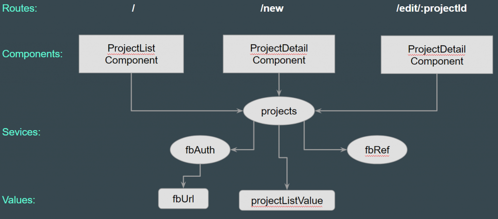 "AngularJS ""projects"" application overview."